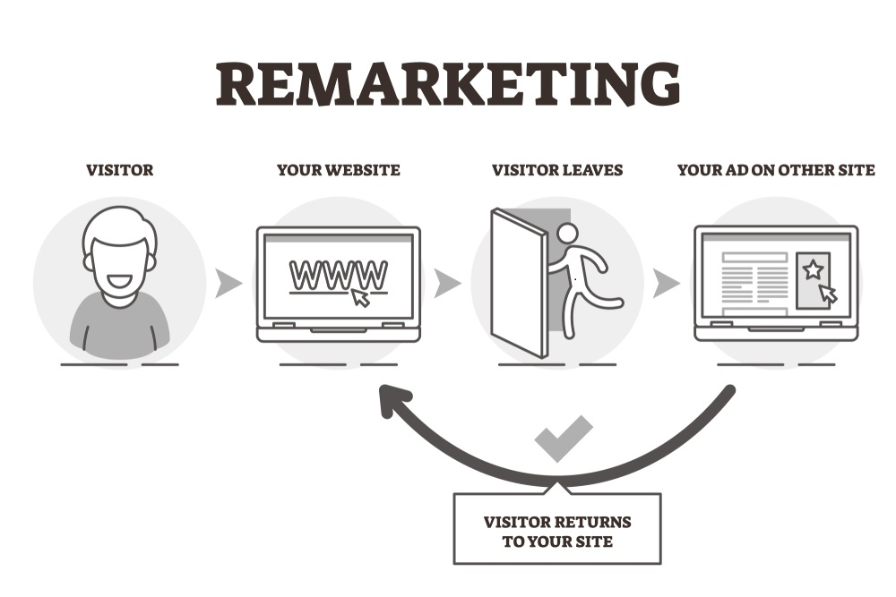 Remarketing PPC ads Model