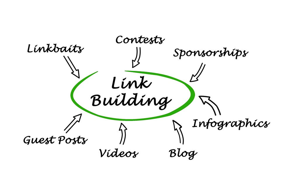 Different techniques for SEO backlinking
