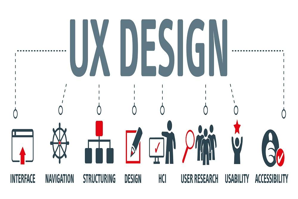 UX design model